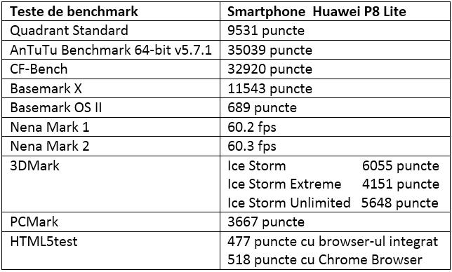 Tabel teste benchmark Huawei P8 Lite