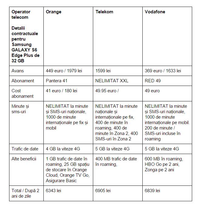 oferta-comparata-Samsung-GALAXY-S6-Edge-Plus-Orange-Telekom-Vodafone