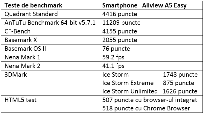 Tabel teste benchmark Allview A5 Easy