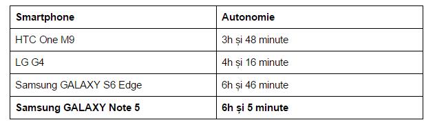 autonomie-Samsung-GALAXY-Note-5