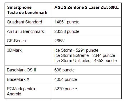 teste-benchmark-ASUS-Zenfone-2-Laser
