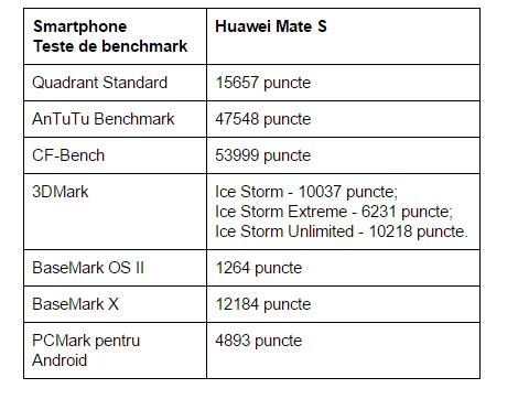 teste-benchmark-Huawei-Mate-S