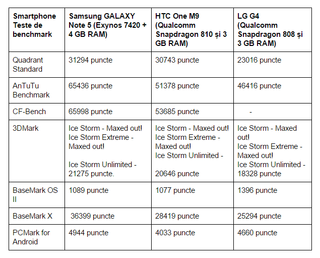 teste-benchmark-Samsung-GALAXY-Note-5