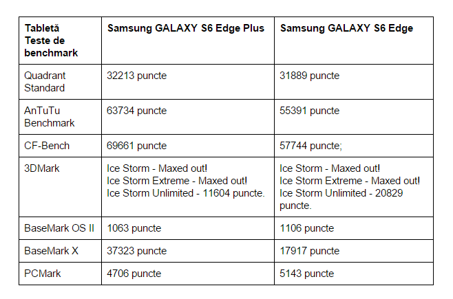 teste-benchmark-Samsung-GALAXY-S6-Edge-Plus