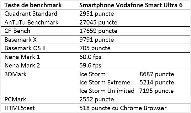 Tabel teste benchmark Vodafone Smart Ultra 6