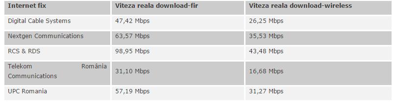 internet-fix-RCS-RDS-Telekom-UPC