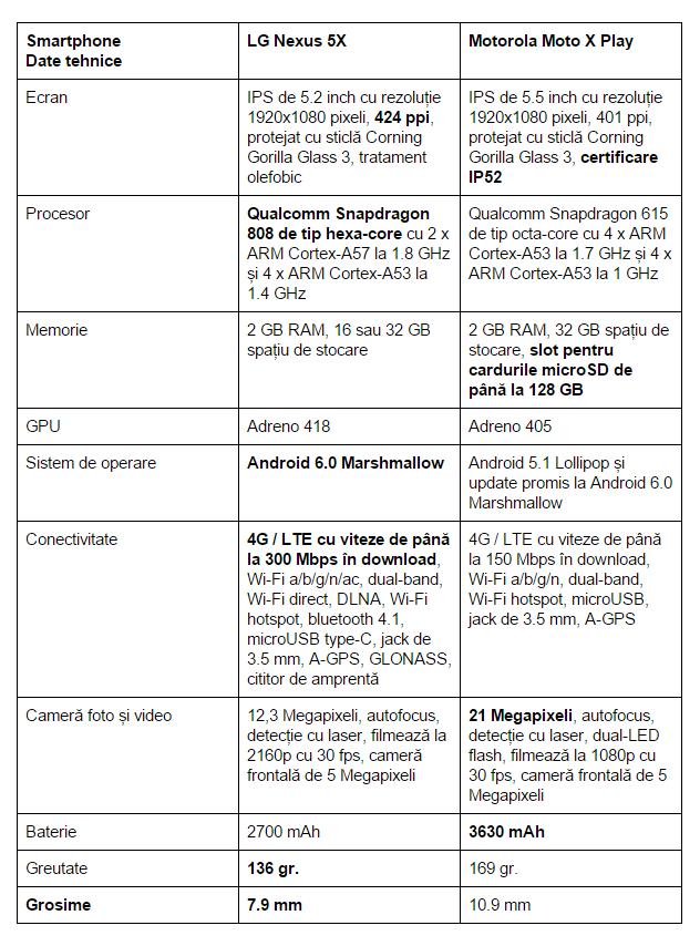 specificatii-LG-Nexus-5X-Motorola-Moto-X-Play