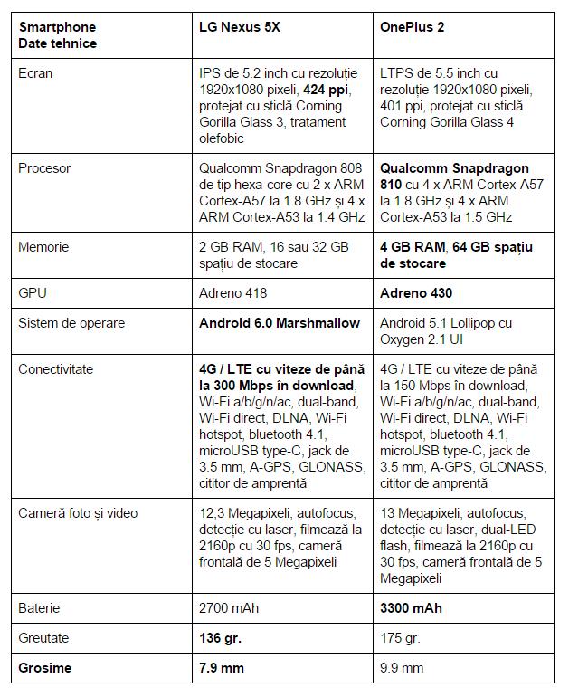 specificatii-LG-Nexus-5X-One-Plus-2