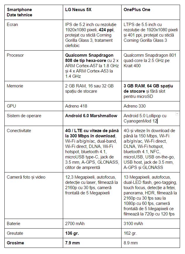 specificatii-LG-Nexus-5X-OnePlus-One