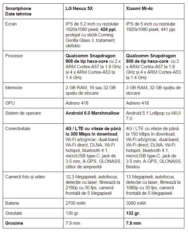 specificatii-LG-Nexus-5X-Xiaomi-Mi-4c