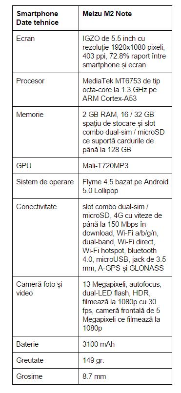 specificatii-Meizu-M2-Note