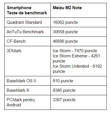 teste-benchmark-Meizu-M2-Note