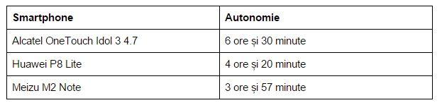 Autonomie-Alcatel-OneTouch-Idol-3-4.7