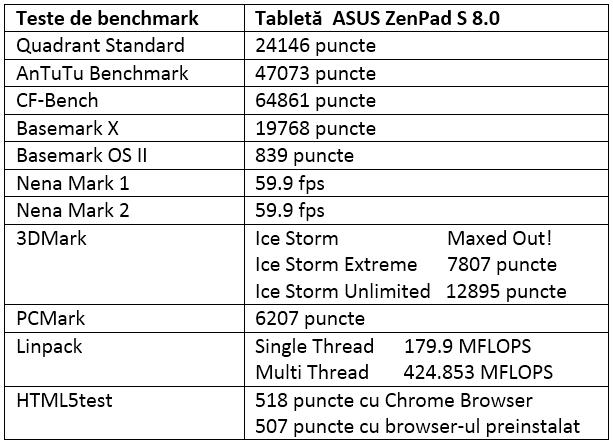 Tabel teste benchmark ASUS ZenPad S 8.0