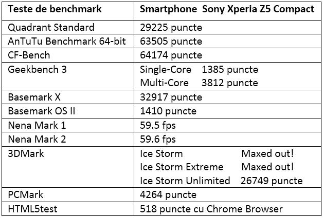 Tabel teste benchmark Sony Xperia Z5 Compact
