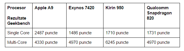 rezultate-Geekbench-Apple-A9-Kirin-950-Snapdragon-820-Exynos-7420