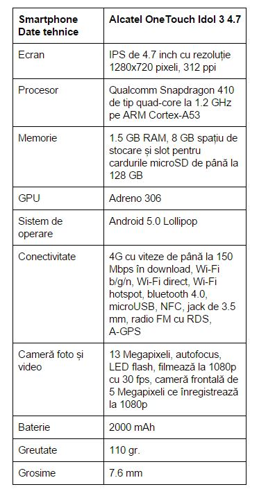 specificatii-Alcatel-OneTouch-Idol-3-4.7