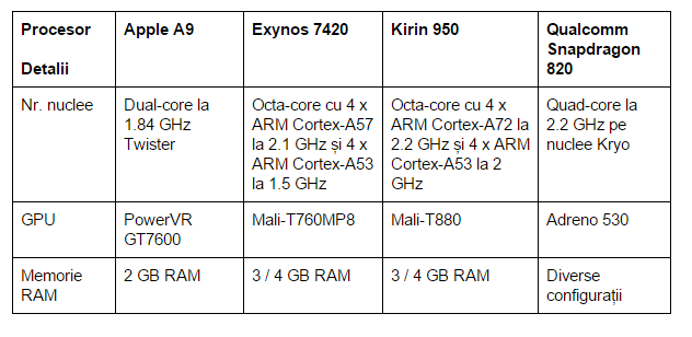 specificatii-Apple-A9-Exynos-7420-Kirin-950-Qualcomm-Snapdragon-820