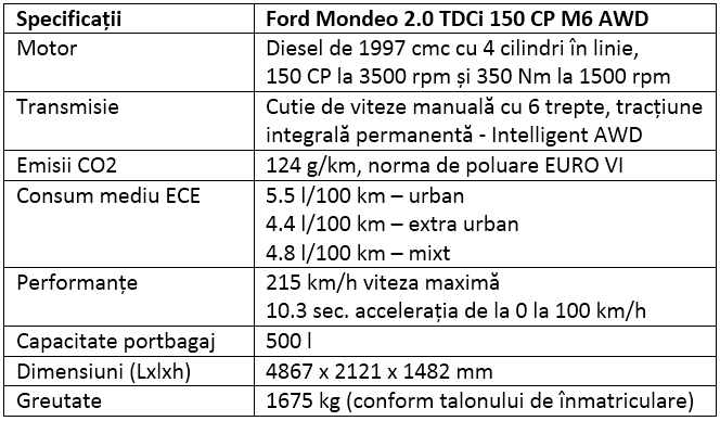 Specificatii Ford Mondeo AWD