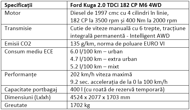 Specificatii Ford Kuga 2.0 TDCi 182 CP M6 4WD
