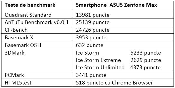 Tabel teste benchmark ASUS Zenfone Max