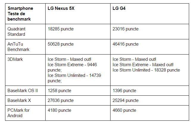 teste-benchmark-LG-Nexus-5X