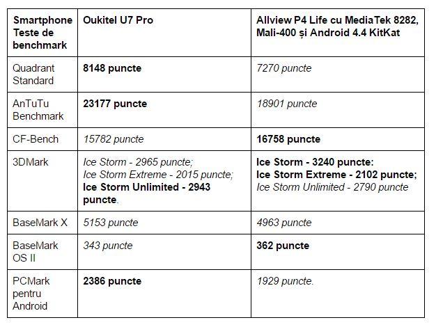 teste-benchmark-Oukitel-U7-Pro
