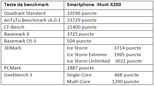 Tabel teste benchmark iHunt X200