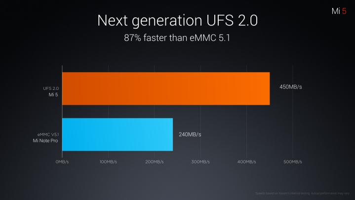 Xiaomi Mi5 10