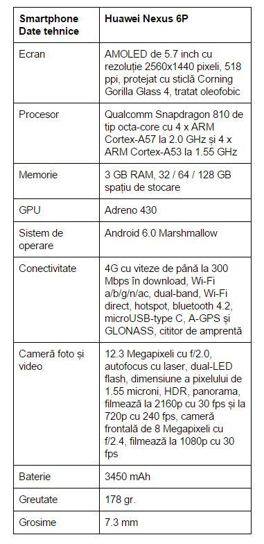 specificatii-Huawei-Nexus-6P