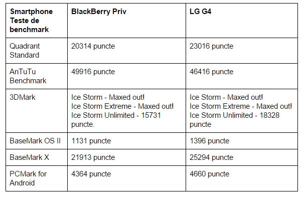 teste-benchmark-BlackBerry-Priv