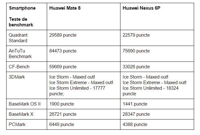 teste-benchmark-Huawei-Mate-8