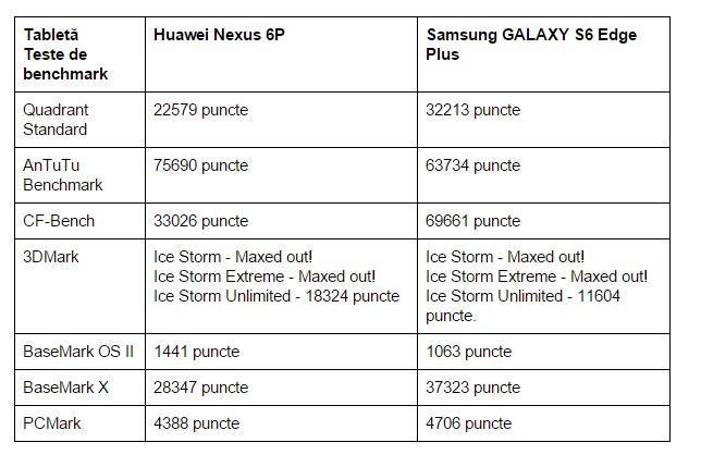 teste-benchmark-Huawei-Nexus-6p