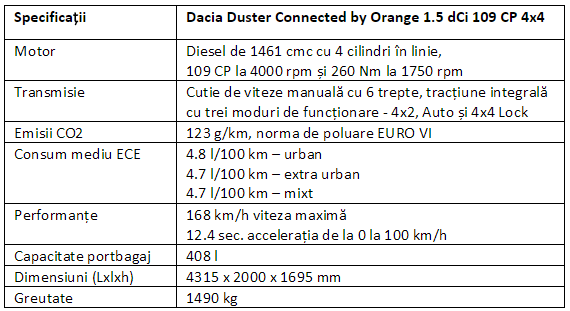 Specificatii Dacia Duster Connected by Orange 1.5 dCi 109 CP 4x4