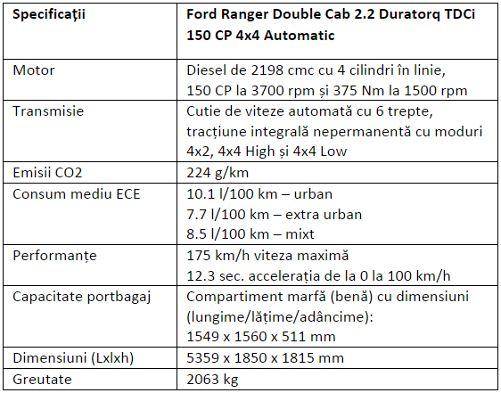 Specificatii Ford Ranger 2.2 Duratorq TDCi 150 CP 4x4 Automatic