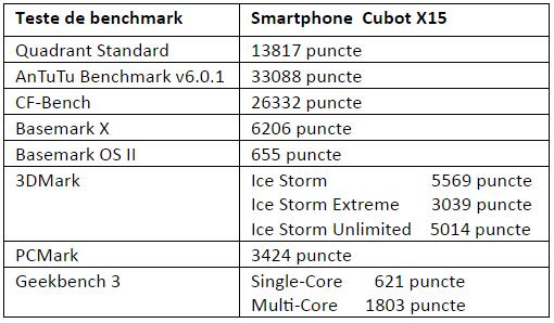 Tabel teste benchmark Cubot X15
