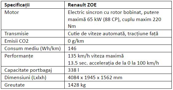 Specificatii Renault ZOE