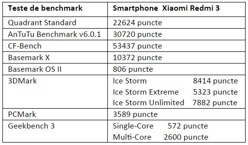 Tabel teste benchmark Xiaomi Redmi 3