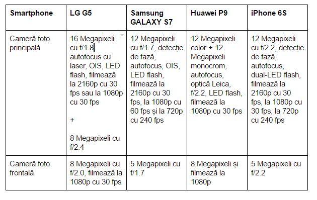 camera-foto-LG-G5-vs-Samsung-GALAXY-S7-Huawei-P9-iPhone-6S