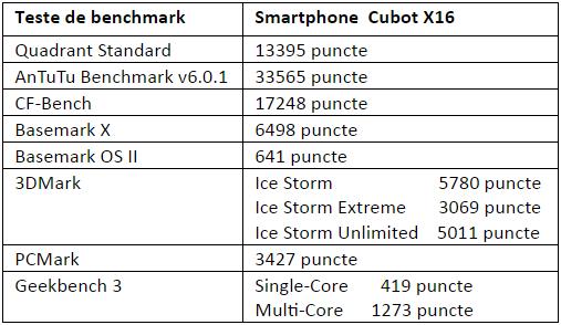 Tabel teste benchmark Cubot X16