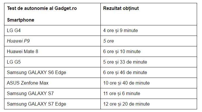 test-de-autonomie-Huawei-P9