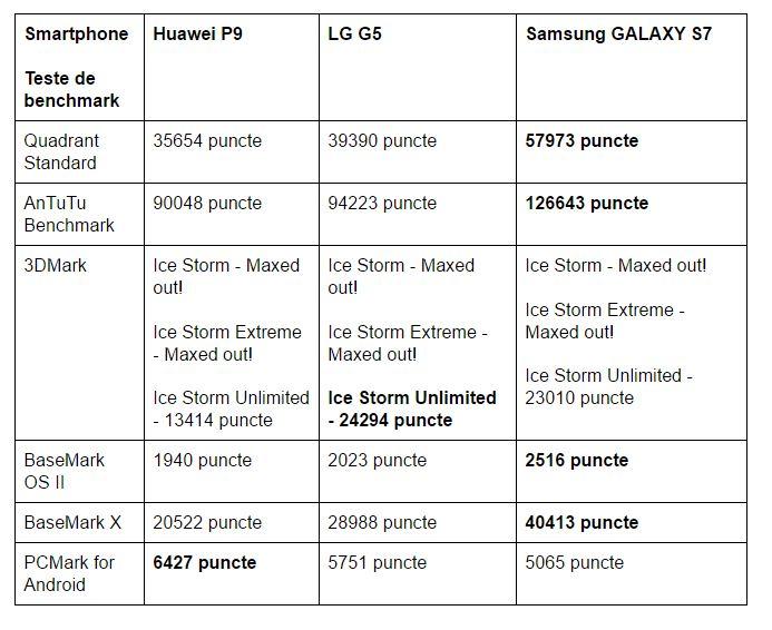 teste-benchmark-Huawei-P9-LG-G5-Samsung-GALAXY-S7