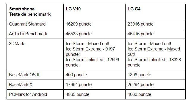 teste-benchmark-LG-V10