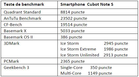 Tabel teste benchmark Cubot Note S