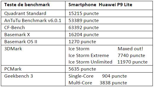 teste benchmark Huawei P9 Lite