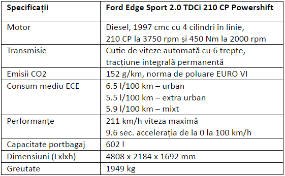 Specificatii Ford Edge Sport 2.0 TDCi 210 CP Powershift