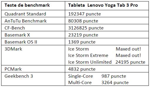 Tabel teste benchmark Lenovo Yoga Tab 3 Pro