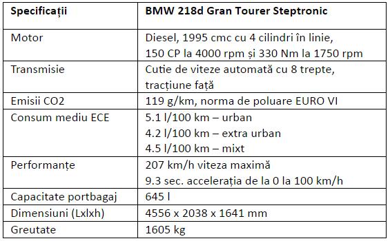 Specificatii BMW 218d Gran Tourer Steptronic