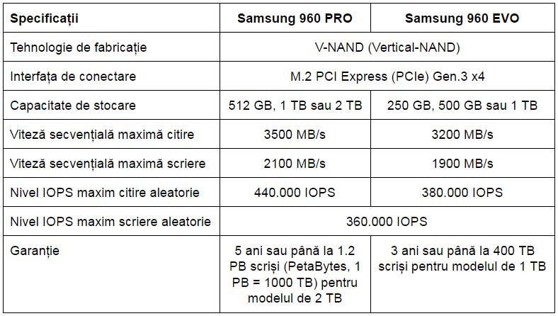 Specificatii Samsung 960 PRO si 960 EVO