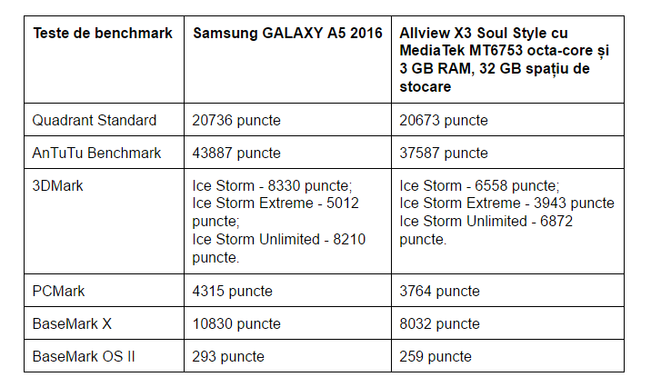 teste-benchmark-samsung-galaxy-a5-2016